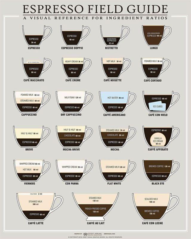 espresso guide national espresso day